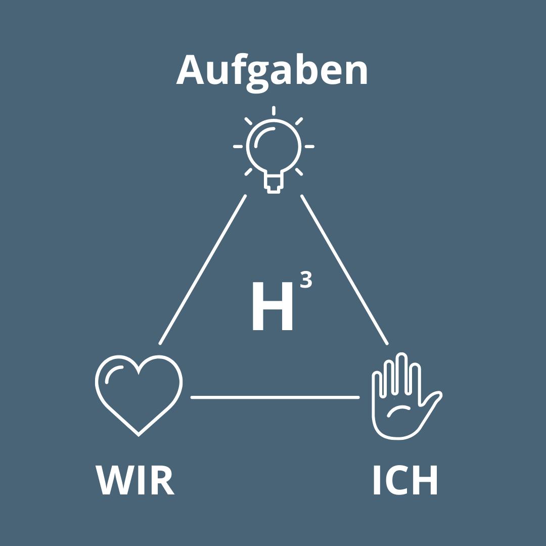 H3 TEAM continuus Führungsenwicklung Ute Mariacher